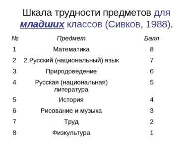 Шкала трудности предметов для младших классов (Сивков, 1988).