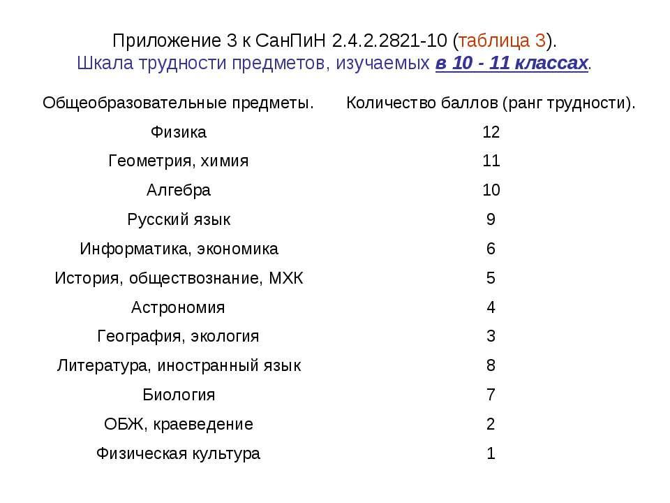 Приложение 3 к СанПиН 2.4.2.2821-10 (таблица 3). Шкала трудности предметов, и...