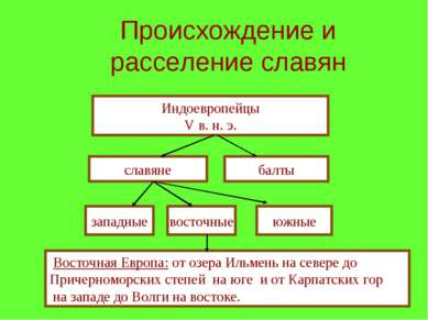 Происхождение и расселение славян Индоевропейцы V в. н. э. славяне балты запа...