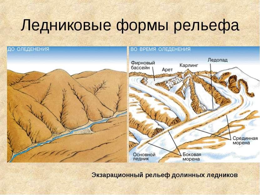 Ледниковые формы рельефа Экзарационный рельеф долинных ледников