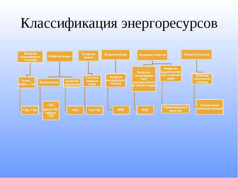 Классификация энергоресурсов