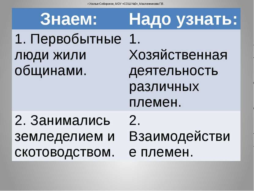 г.Усолье-Сибирское, МОУ «СОШ №2», Масленникова Г.В. Знаем: Надо узнать: 1. Пе...