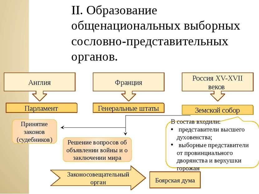 II. Образование общенациональных выборных сословно-представительных органов. ...