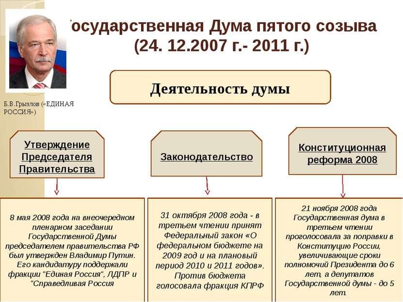 Государственная Дума пятого созыва (24. 12.2007 г.- 2011 г.) Деятельность дум...