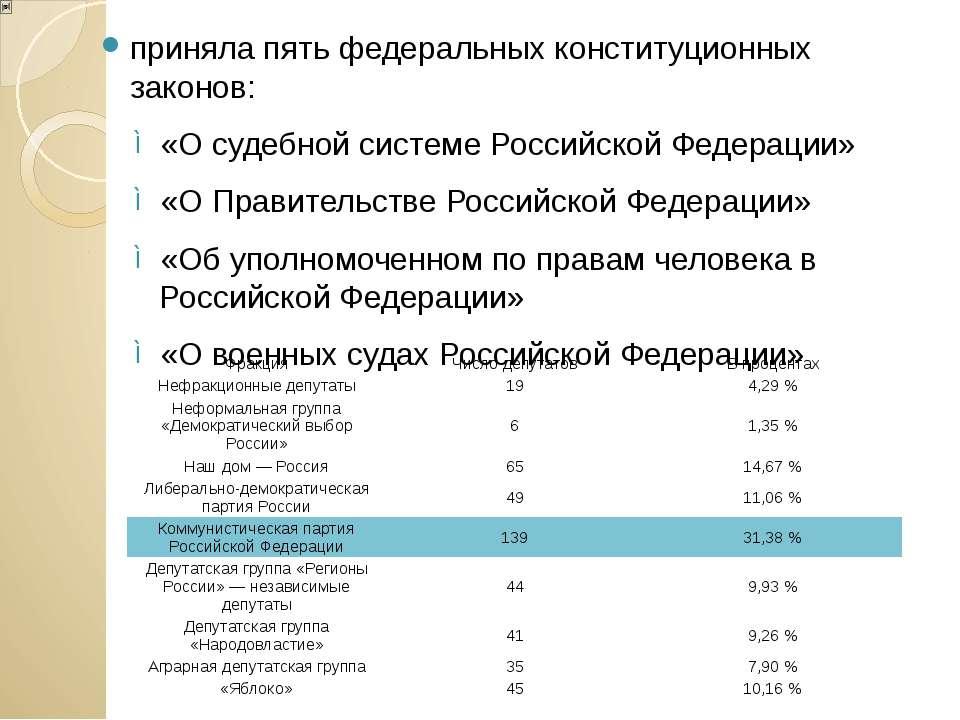 приняла пять федеральных конституционных законов: «О судебной системе Российс...