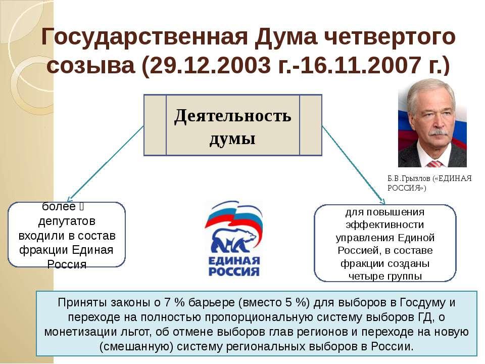 Государственная Дума четвертого созыва (29.12.2003 г.-16.11.2007 г.) Деятельн...