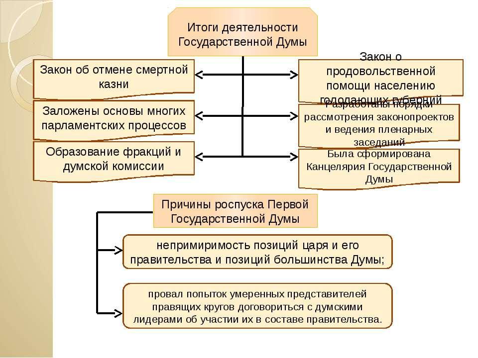 Итоги деятельности Государственной Думы Закон об отмене смертной казни Закон ...
