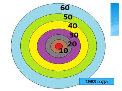 1983 года