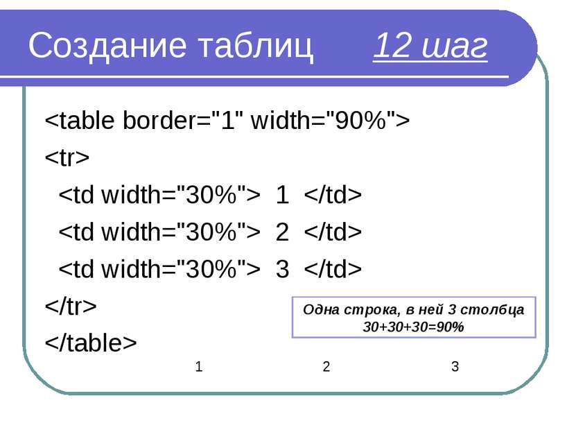 Создание таблиц 12 шаг 1 2 3  Одна строка, в ней 3 столбца 30+30+30=90% 1 2 3