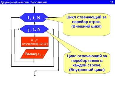 Двумерный массив. Заполнение 11 j , 1, N Вывод a i , j i , 1, N a i , j= случ...