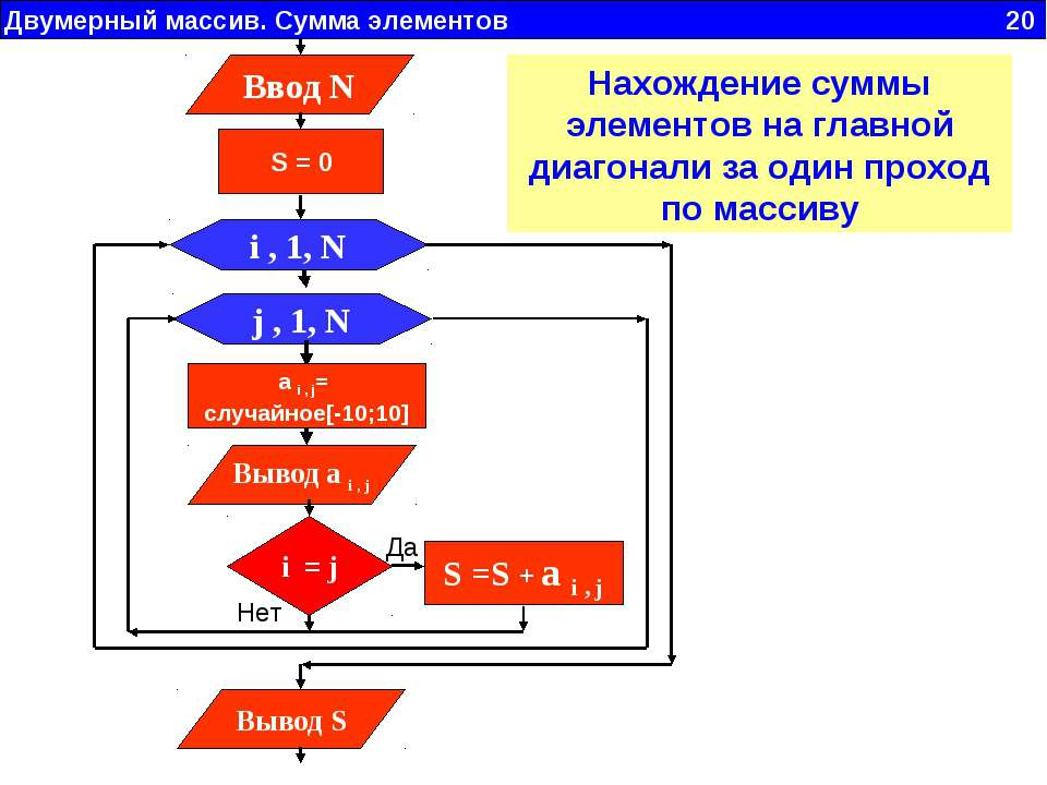 Двумерный массив. Сумма элементов 20 j , 1, N Вывод a i , j i , 1, N a i , j=...