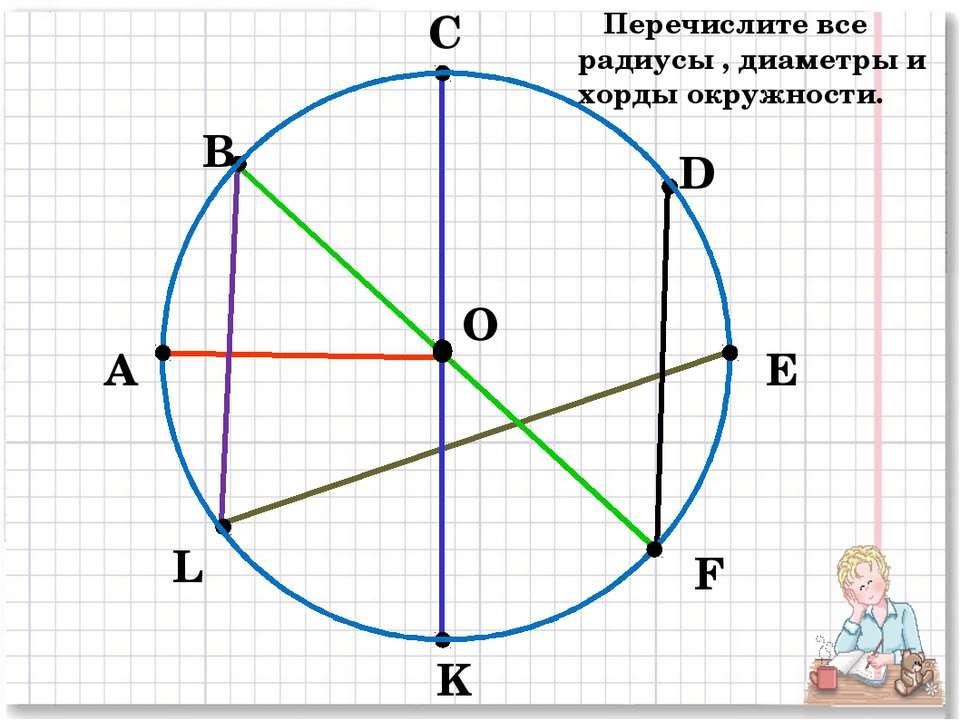 А В С D E F K L O Перечислите все радиусы , диаметры и хорды окружности.