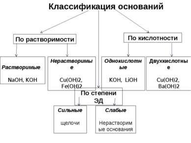 Классификация оснований По растворимости По кислотности По степени ЭД Раствор...