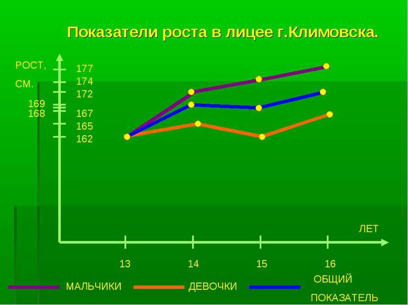 Показатели роста в лицее г.Климовска. РОСТ, СМ. 177 174 172 167 165 162 13 14...