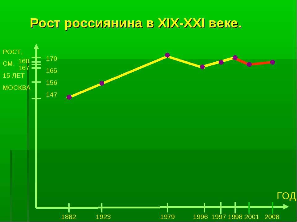 Рост россиянина в XIX-XXI веке. РОСТ, СМ. 15 ЛЕТ МОСКВА 170 165 156 147 ГОД 1...