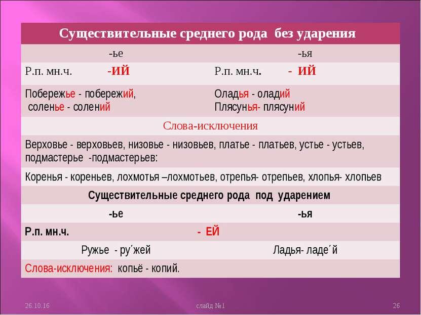 * слайд №1 * Существительные среднего рода без ударения -ье -ья Р.п. мн.ч. -И...