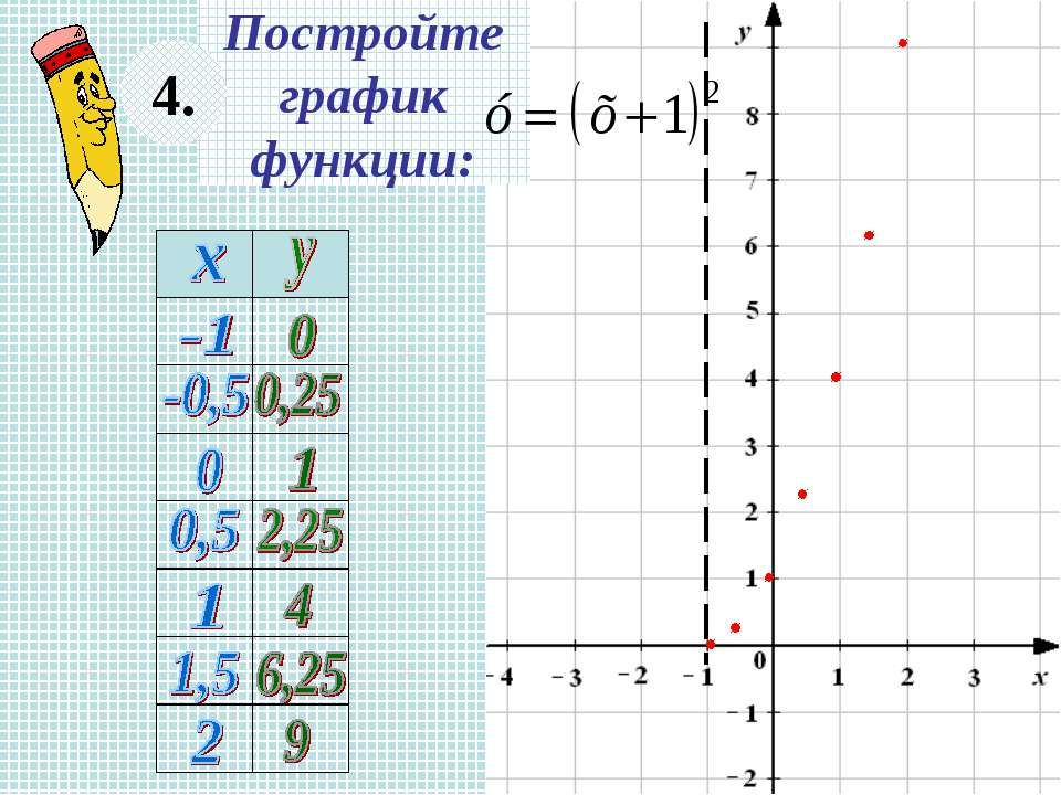 Постройте график функции: 4.