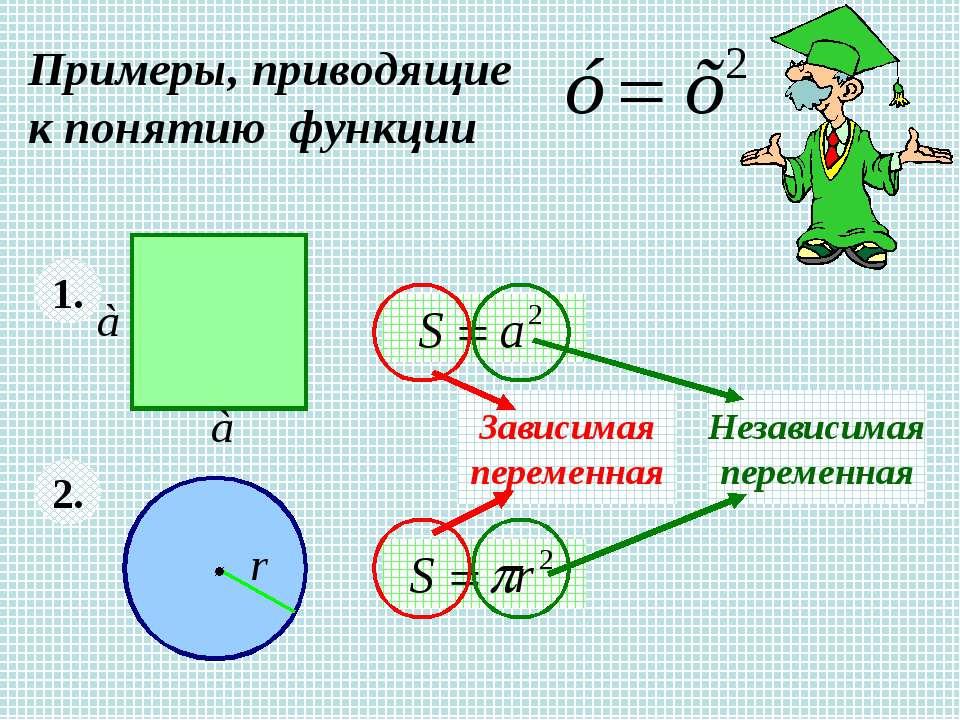 Примеры, приводящие к понятию функции 1. 2. Зависимая переменная Независимая ...