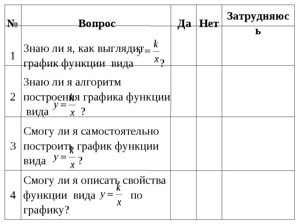 № Вопрос Да Нет Затрудняюсь 1 Знаю ли я, как выглядит график функции вида ? ...