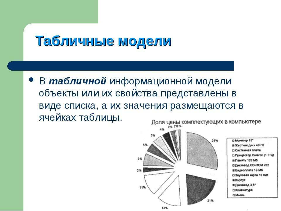 Табличные модели В табличной информационной модели объекты или их свойства пр...