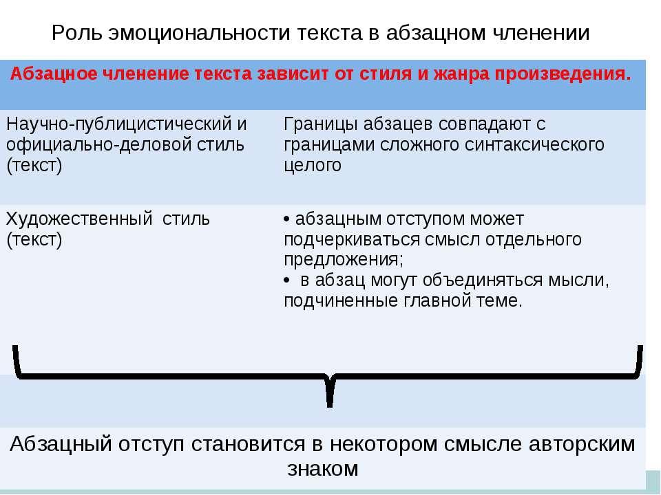 Роль эмоциональности текста в абзацном членении Абзацное членение текста зави...