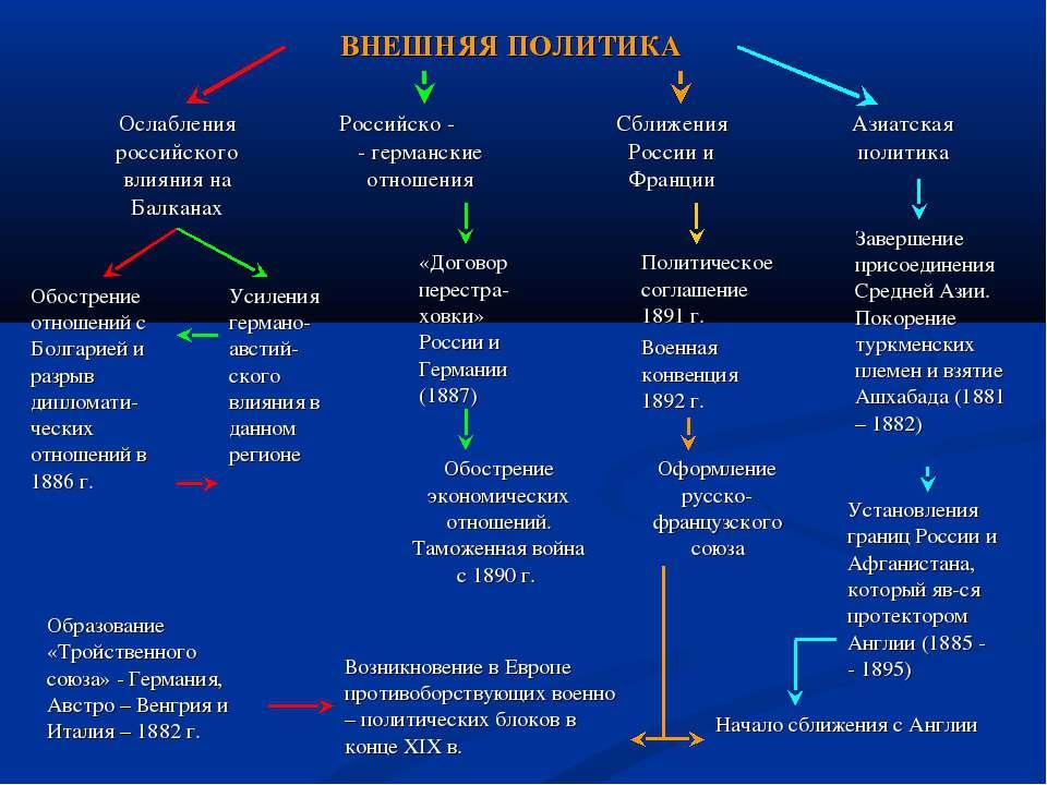 ВНЕШНЯЯ ПОЛИТИКА Ослабления российского влияния на Балканах Российско - - гер...