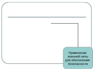 Вопрос 2. Состав ВС РФ. Вооруженные Силы Российской Федерации