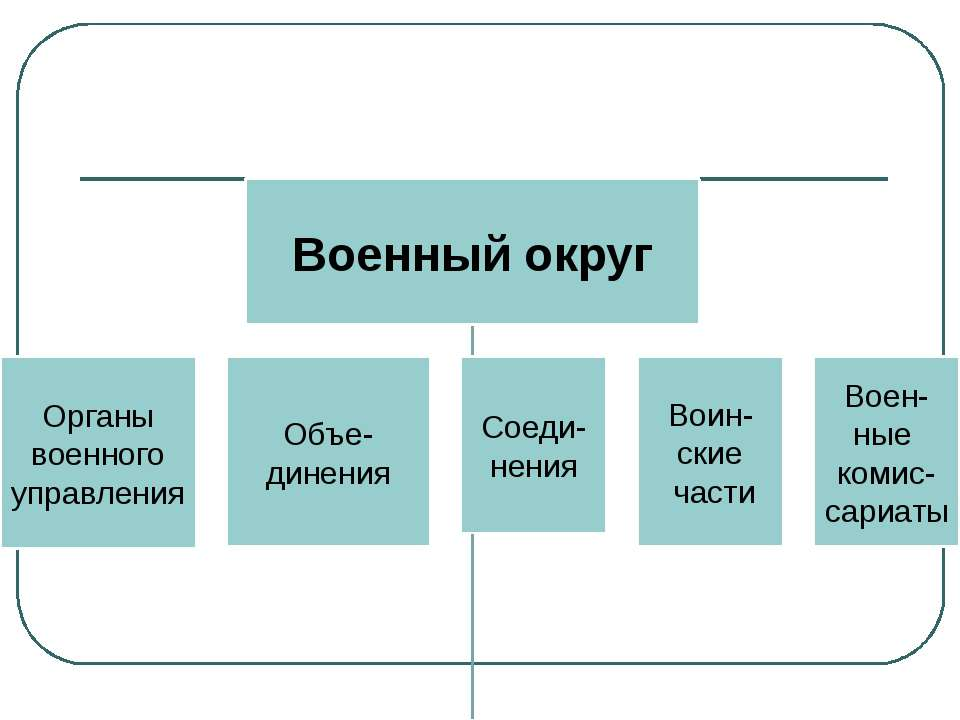 Объединения - это воинские формирования, включающие несколько соединений или ...