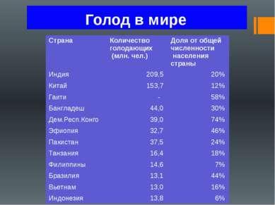 Голод в мире Страна Количество голодающих (млн. чел.) Доля от общей численнос...