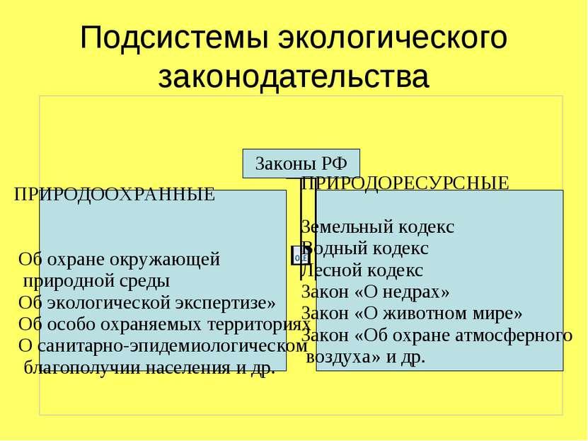 Подсистемы экологического законодательства