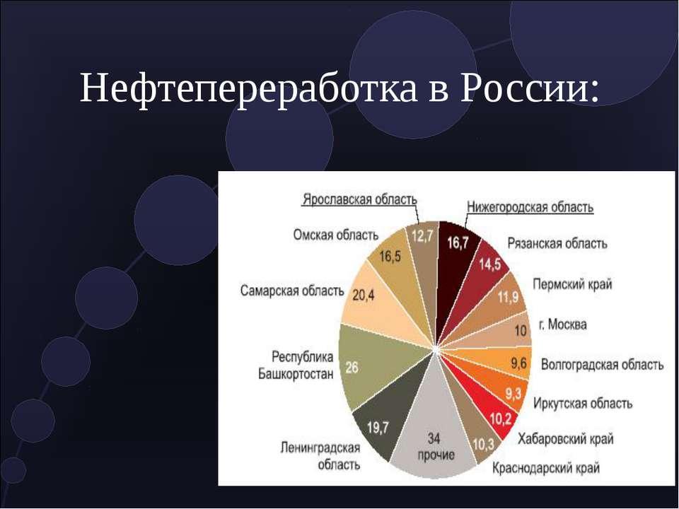 Нефтепереработка в России: