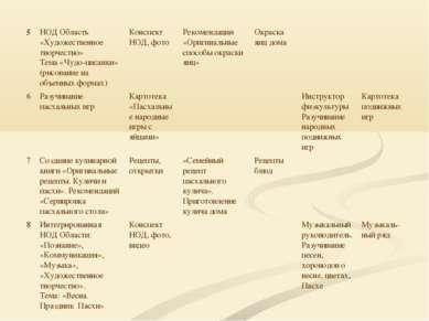 5 НОД Область «Художественное творчество» Тема «Чудо-писанки» (рисование на о...