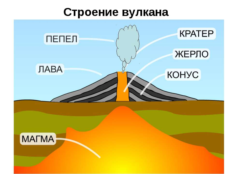 Строение вулкана