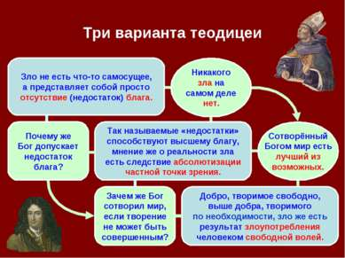 Три варианта теодицеи Зло не есть что-то самосущее, а представляет собой прос...