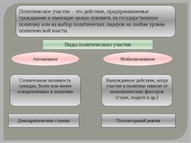 Политическое участие – это действие, предпринимаемые гражданами и имеющие цел...