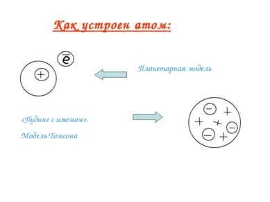 Как устроен атом: Планетарная модель «Пудинг с изюмом». Модель Томсона