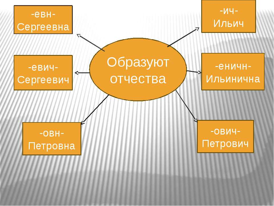 -евн- Сергеевна -евич- Сергеевич -овн- Петровна -ович- Петрович -еничн- Ильин...