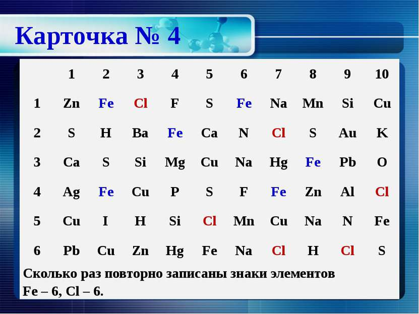 Карточка № 4 1 2 3 4 5 6 7 8 9 10 1 Zn Fe Cl F S Fe Na Mn Si Cu 2 S H Ba Fe C...