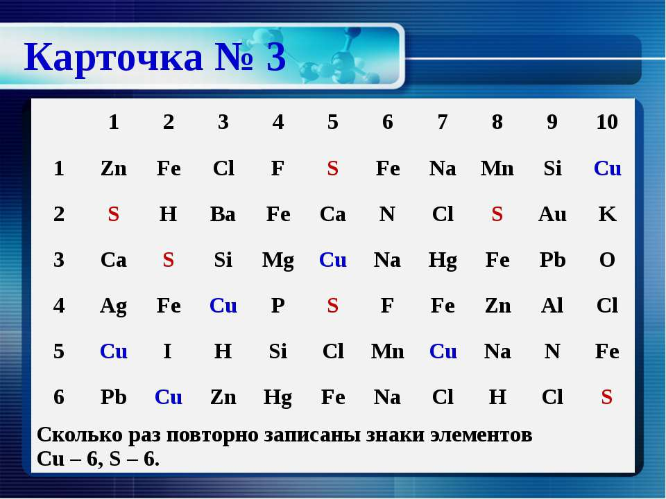 Карточка № 3 1 2 3 4 5 6 7 8 9 10 1 Zn Fe Cl F S Fe Na Mn Si Cu 2 S H Ba Fe C...
