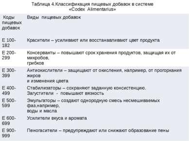 Таблица 4.Классификация пищевых добавок в системе «Codex Alimentarius» Коды п...
