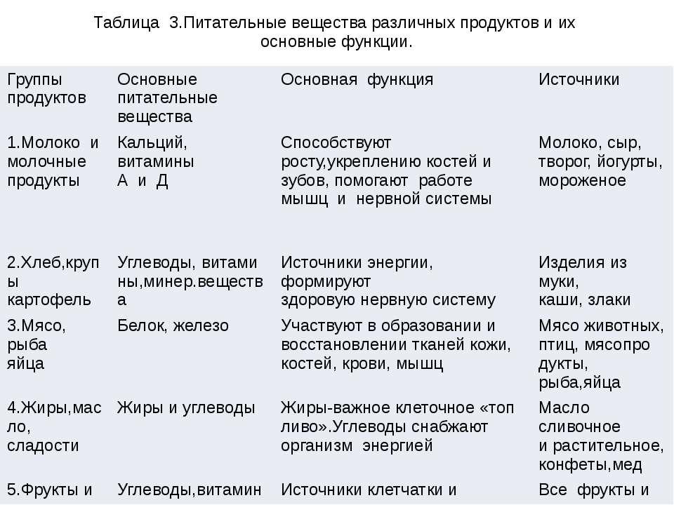 Таблица 3.Питательные вещества различных продуктов и их основные функции. Гру...