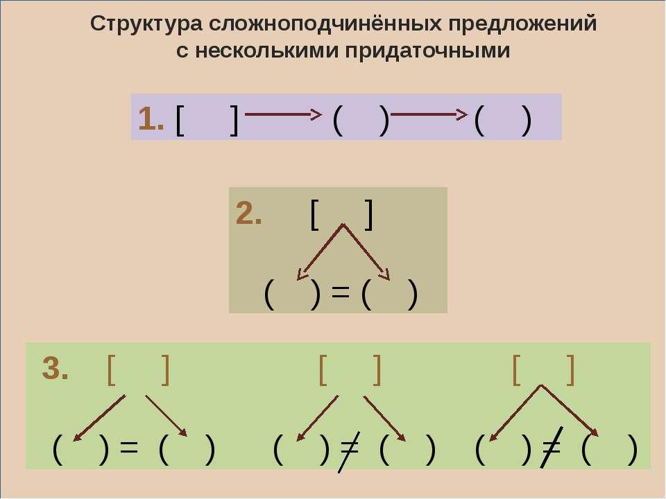 Структура сложноподчинённых предложений с несколькими придаточными 3. [ ] [ ]...