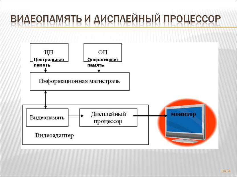 Центральная память Оперативная память */24