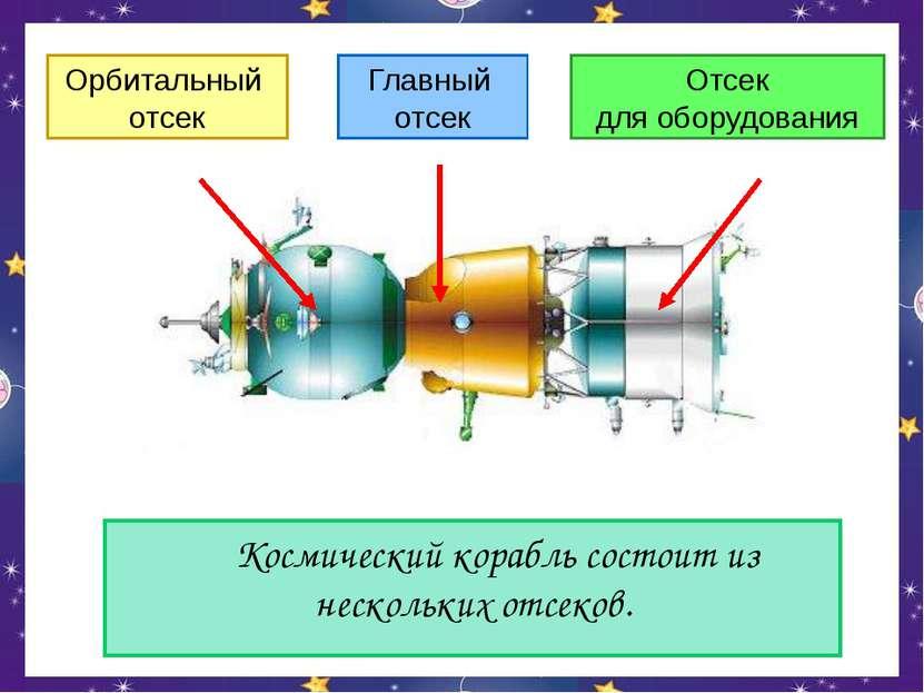 Космический корабль состоит из нескольких отсеков. Орбитальный отсек Главный ...