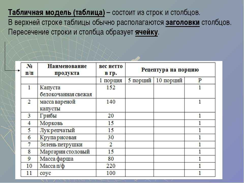 Табличная модель (таблица) – состоит из строк и столбцов. В верхней строке та...