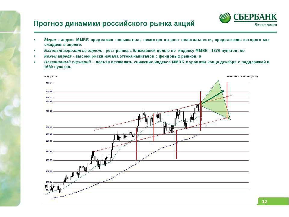 Прогноз динамики российского рынка акций Март - индекс ММВБ продолжил повышат...