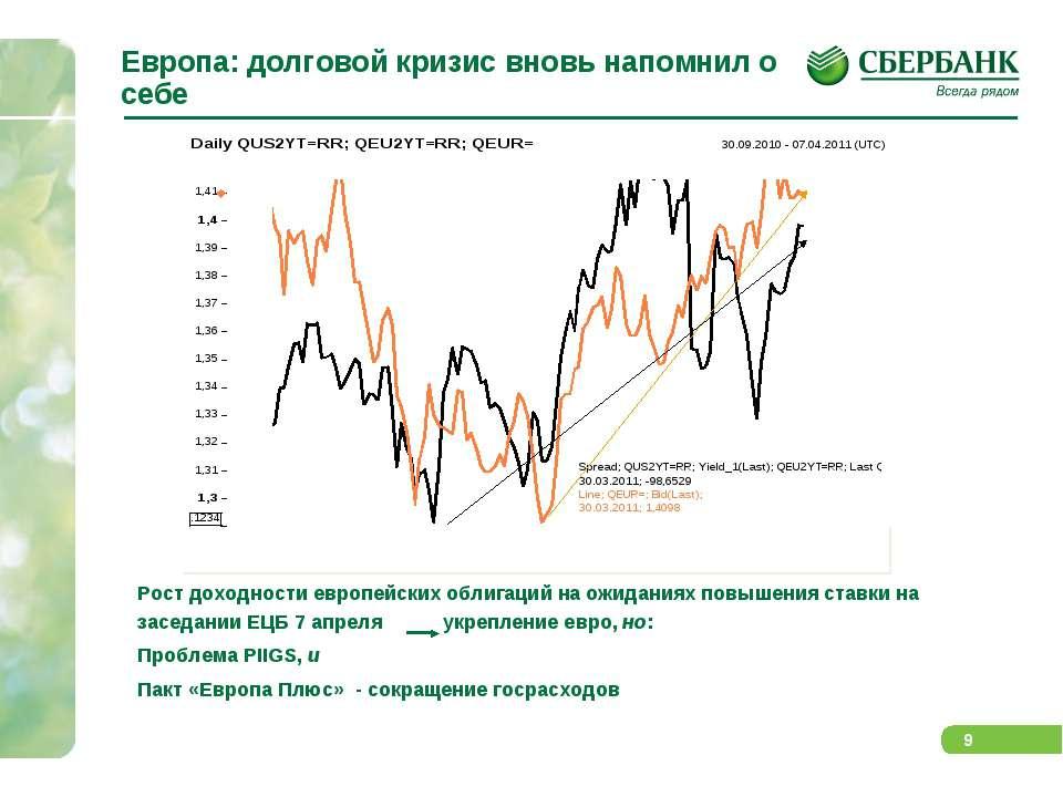 Европа: долговой кризис вновь напомнил о себе Рост доходности европейских обл...