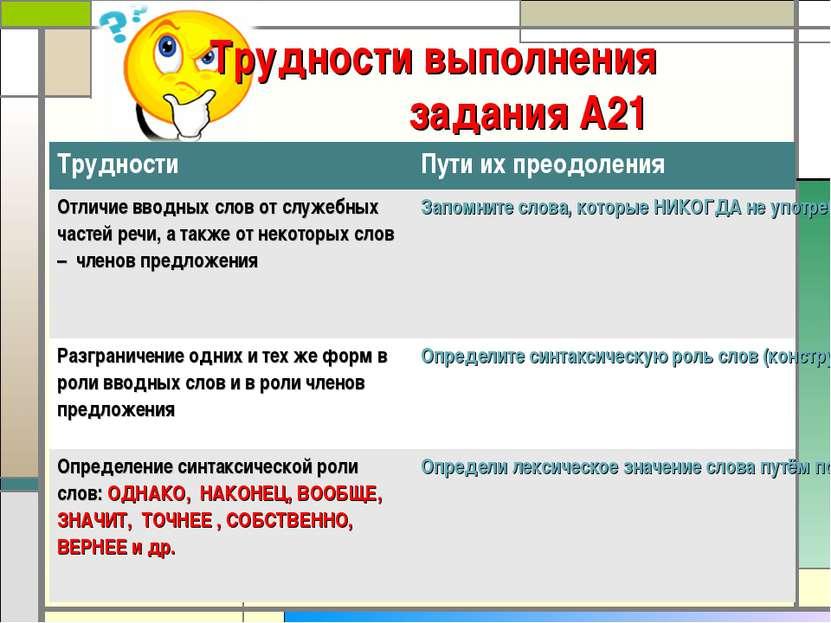 * Трудности выполнения задания А21 Трудности Пути их преодоления Отличие ввод...
