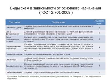 Виды схем в зависимости от основного назначения (ГОСТ 2.701-2008 )