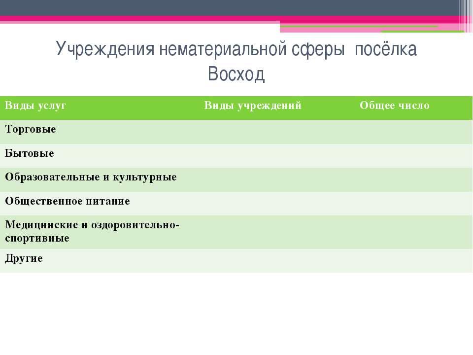 Учреждения нематериальной сферы посёлка Восход Виды услуг Виды учреждений Общ...
